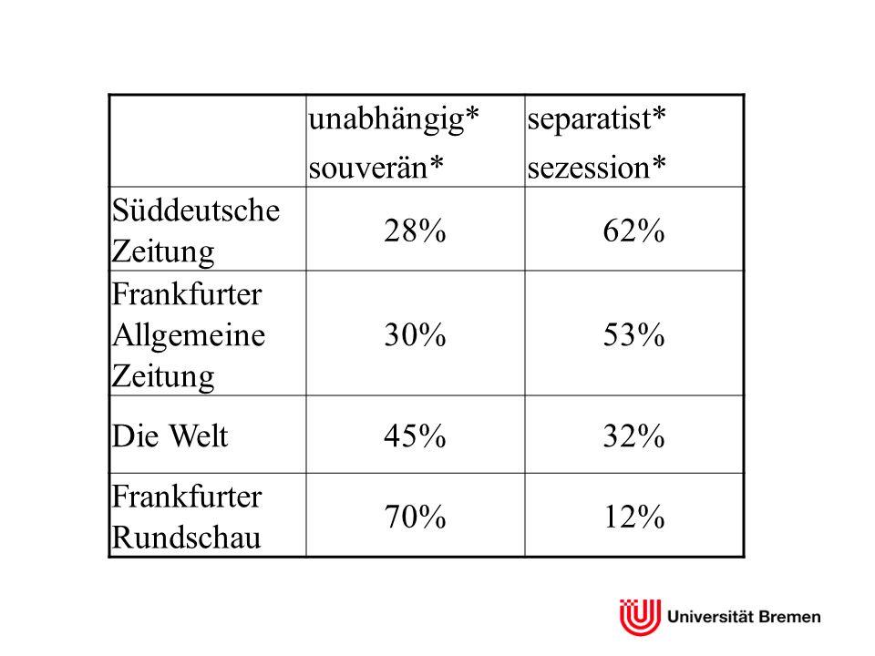 unabhängig* souverän* separatist* sezession* Süddeutsche Zeitung 28%62% Frankfurter Allgemeine Zeitung 30%53% Die Welt45%32% Frankfurter Rundschau 70%