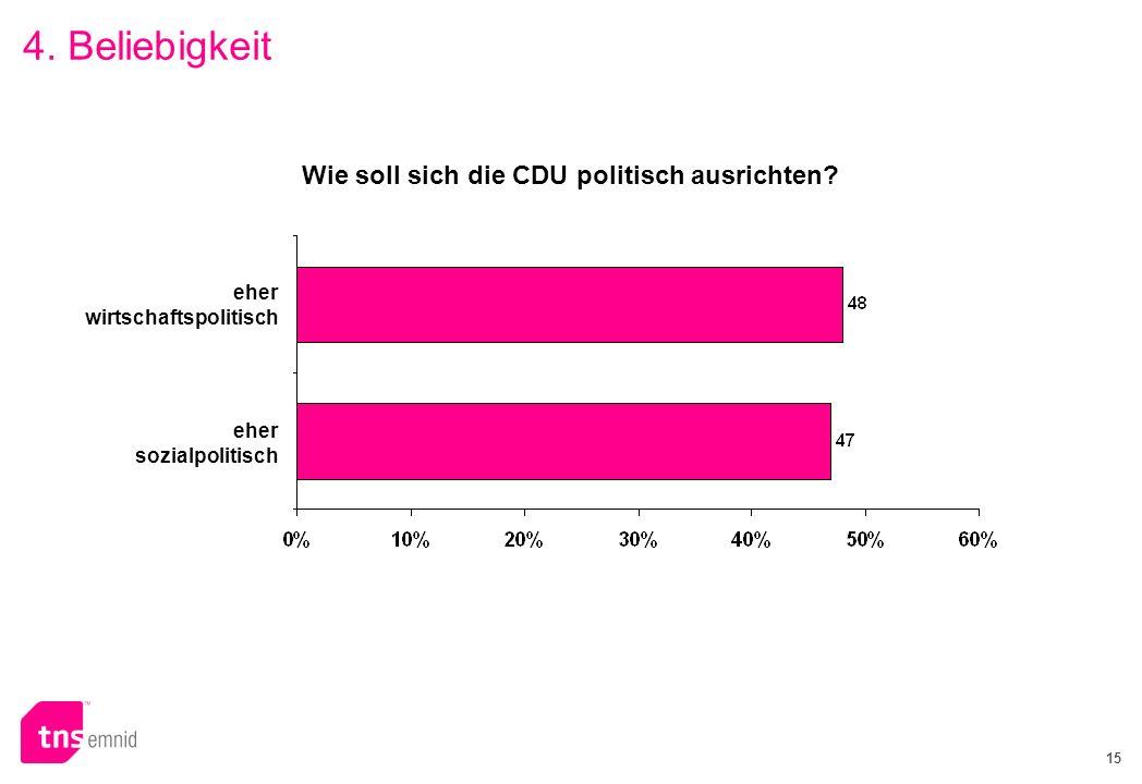 15 eher wirtschaftspolitisch eher sozialpolitisch Wie soll sich die CDU politisch ausrichten? 4. Beliebigkeit