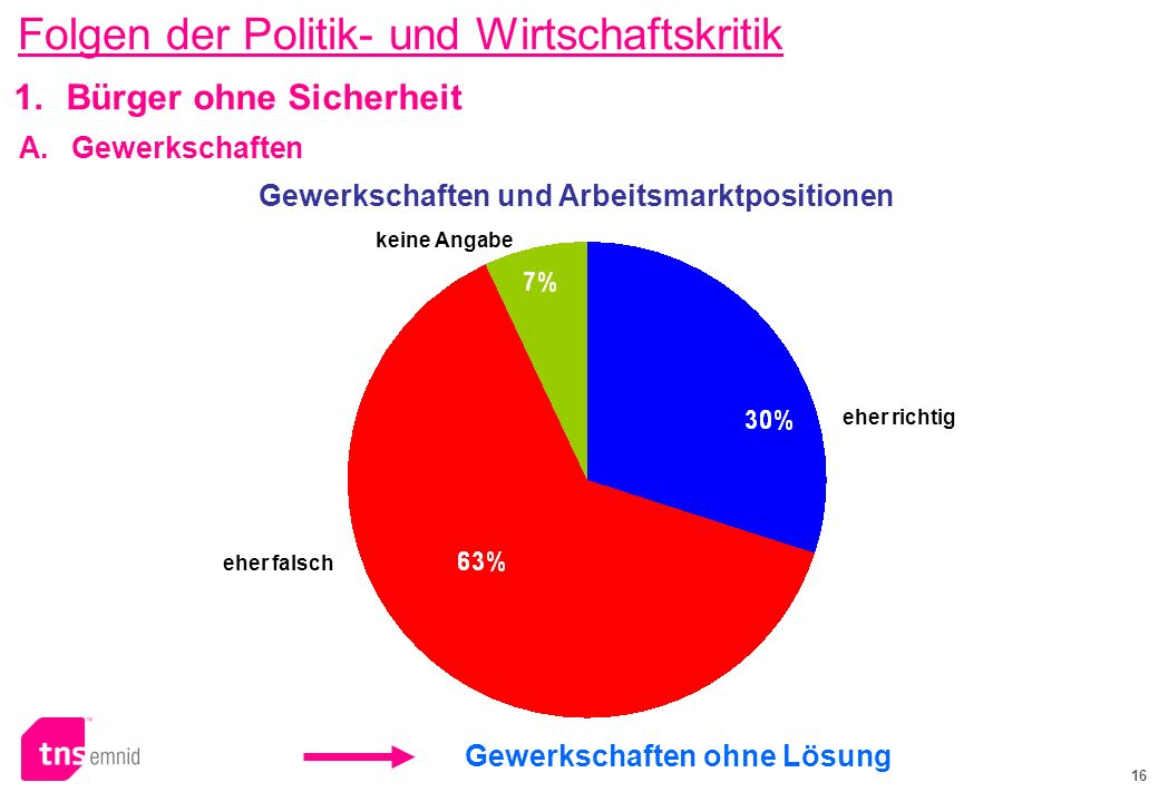 16 Gewerkschaften und Arbeitsmarktpositionen keine Angabe eher falsch eher richtig 1.Bürger ohne Sicherheit Gewerkschaften ohne Lösung A. Gewerkschaft
