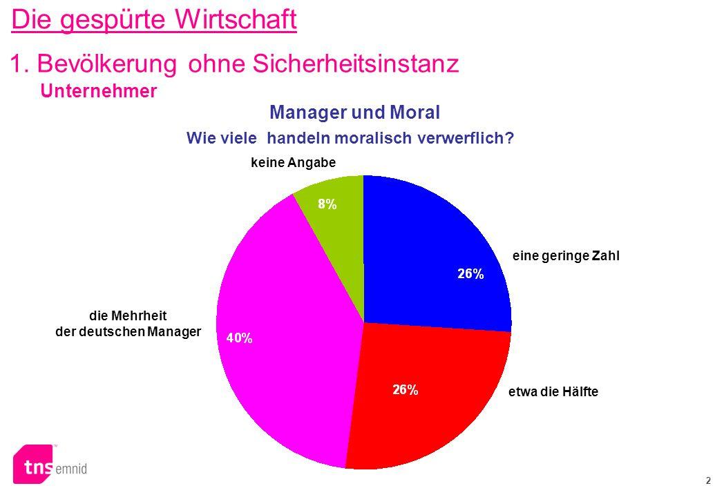 2 Wie viele handeln moralisch verwerflich? keine Angabe die Mehrheit der deutschen Manager eine geringe Zahl 1. Bevölkerung ohne Sicherheitsinstanz Ma