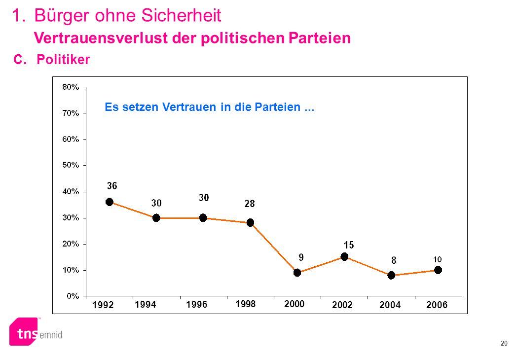 20 Vertrauensverlust der politischen Parteien 19922004 1998 19961994 Es setzen Vertrauen in die Parteien... 2002 2000 2006 1. Bürger ohne Sicherheit C