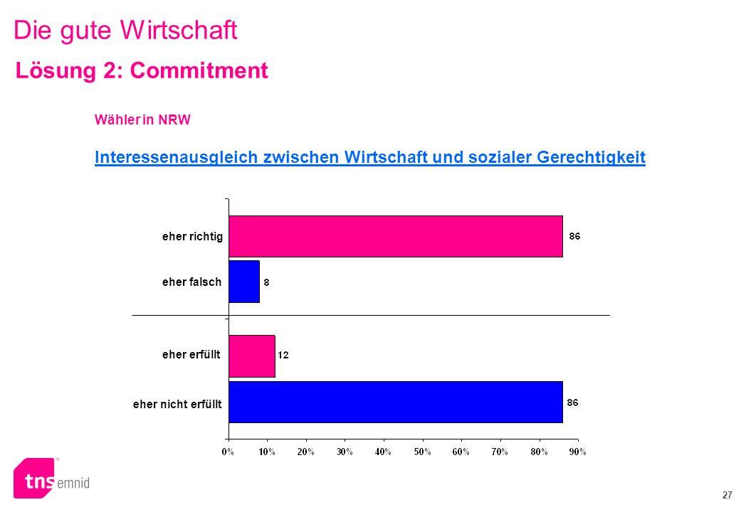 27 Die gute Wirtschaft Interessenausgleich zwischen Wirtschaft und sozialer Gerechtigkeit Wähler in NRW Lösung 2: Commitment eher richtig eher falsch eher erfüllt eher nicht erfüllt