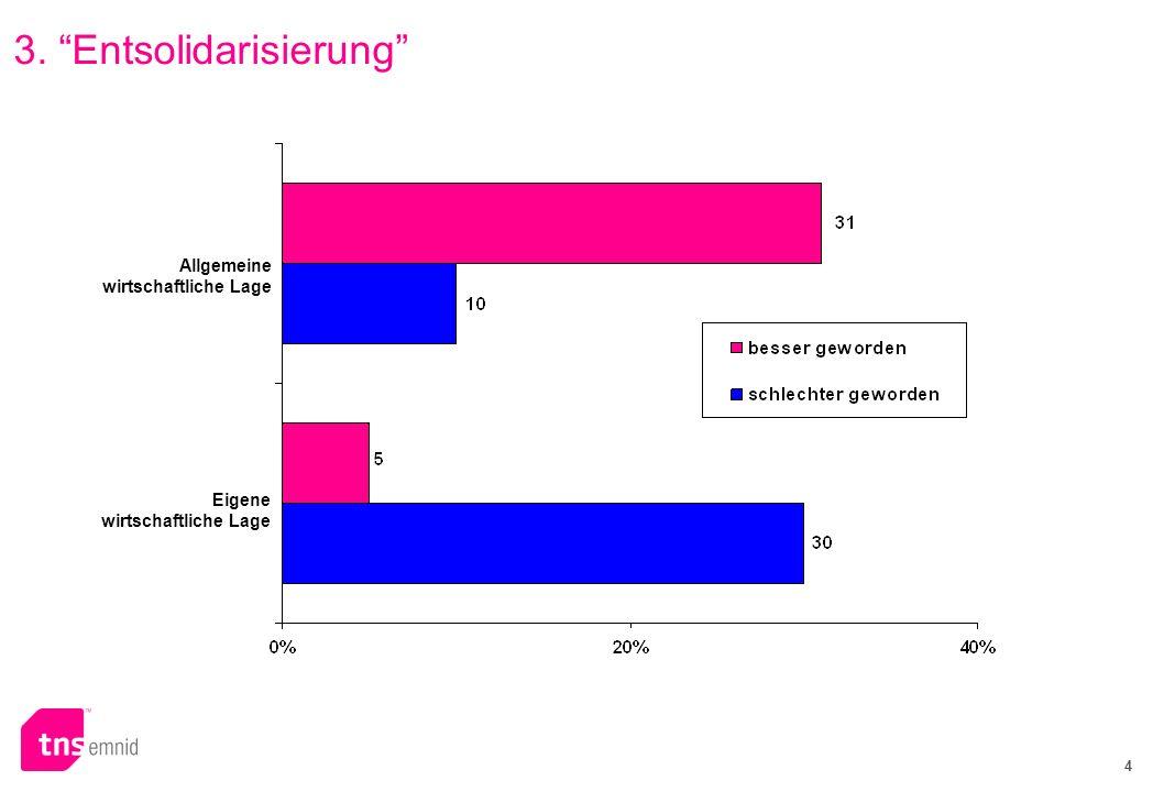 4 3. Entsolidarisierung Allgemeine wirtschaftliche Lage Eigene wirtschaftliche Lage