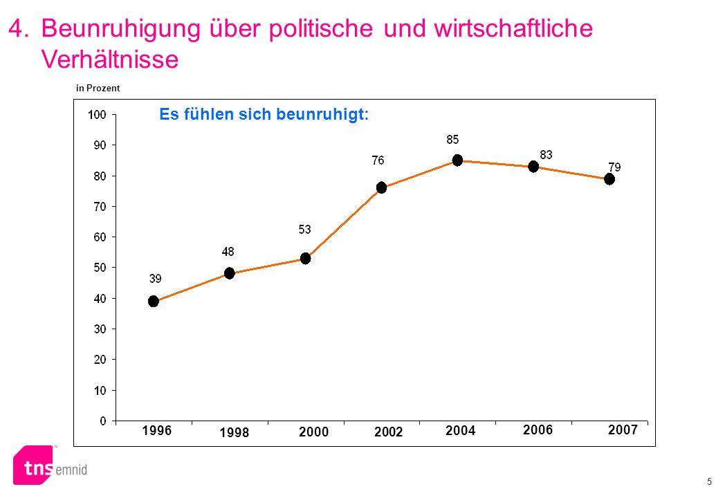 5 in Prozent 19962004 20022000 1998 Es fühlen sich beunruhigt: 20062007 4.Beunruhigung über politische und wirtschaftliche Verhältnisse