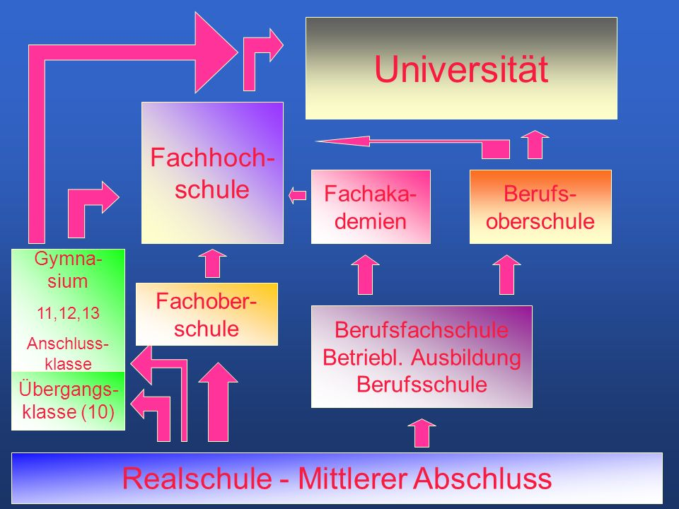 Realschule - Mittlerer Abschluss Fachhoch- schule Übergangs- klasse (10) Gymna- sium 11,12,13 Anschluss- klasse Fachober- schule Berufsfachschule Betriebl.