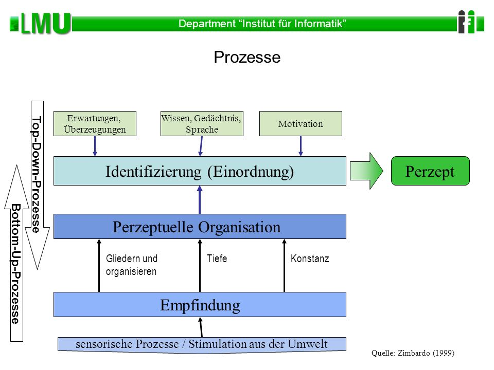 Department Institut für Informatik Prozesse Erwartungen, Überzeugungen Wissen, Gedächtnis, Sprache Motivation Identifizierung (Einordnung)Perzept Perz