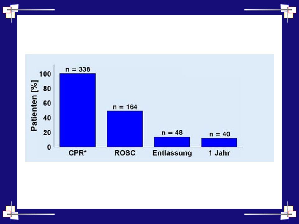 Notfallmedizin II 350 000 Patienten mit prähospitalem Herz-Kreislauf- Stillstand ROSC gelingt in 25 – 50% der Fälle »Nur Grundvoraussetzung für Reanimationserfolg Nur 2 – 10% können ohne neuronale Defizite aus dem Krankenhaus entlassen werden
