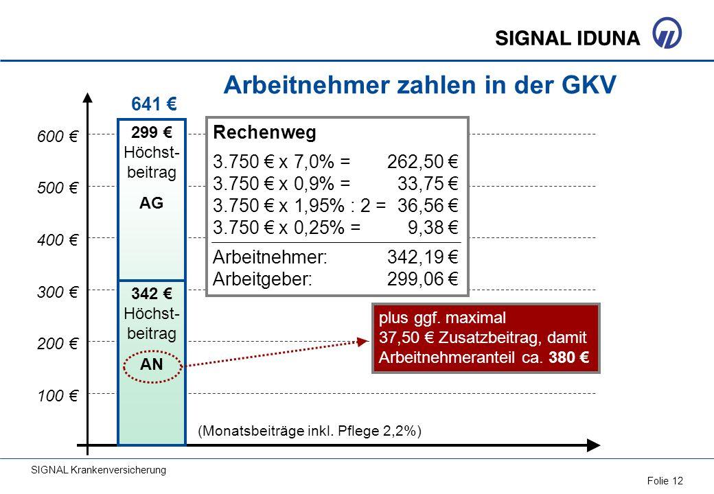 SIGNAL Krankenversicherung Folie 12 100 200 300 400 500 600 (Monatsbeiträge inkl. Pflege 2,2%) Arbeitnehmer zahlen in der GKV 641 299 Höchst- beitrag