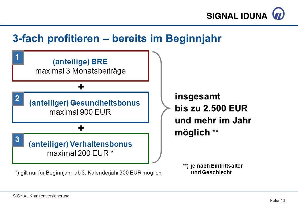 SIGNAL Krankenversicherung Folie 13 (anteilige) BRE maximal 3 Monatsbeiträge insgesamt bis zu 2.500 EUR und mehr im Jahr möglich ** **) je nach Eintri