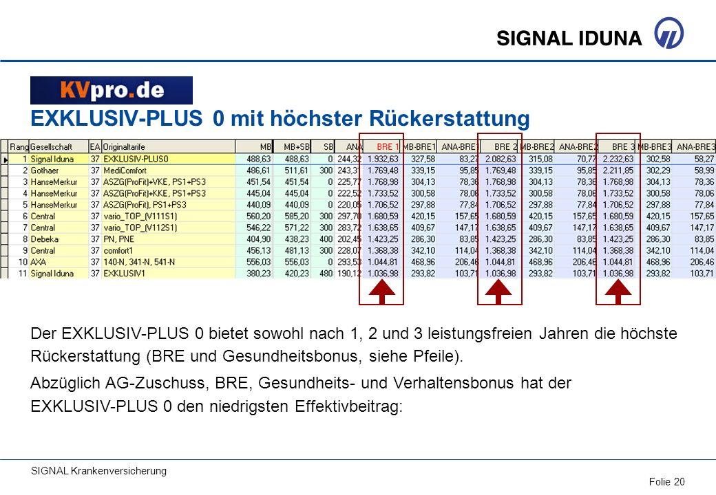 SIGNAL Krankenversicherung Folie 20 EXKLUSIV-PLUS 0 mit höchster Rückerstattung Der EXKLUSIV-PLUS 0 bietet sowohl nach 1, 2 und 3 leistungsfreien Jahr