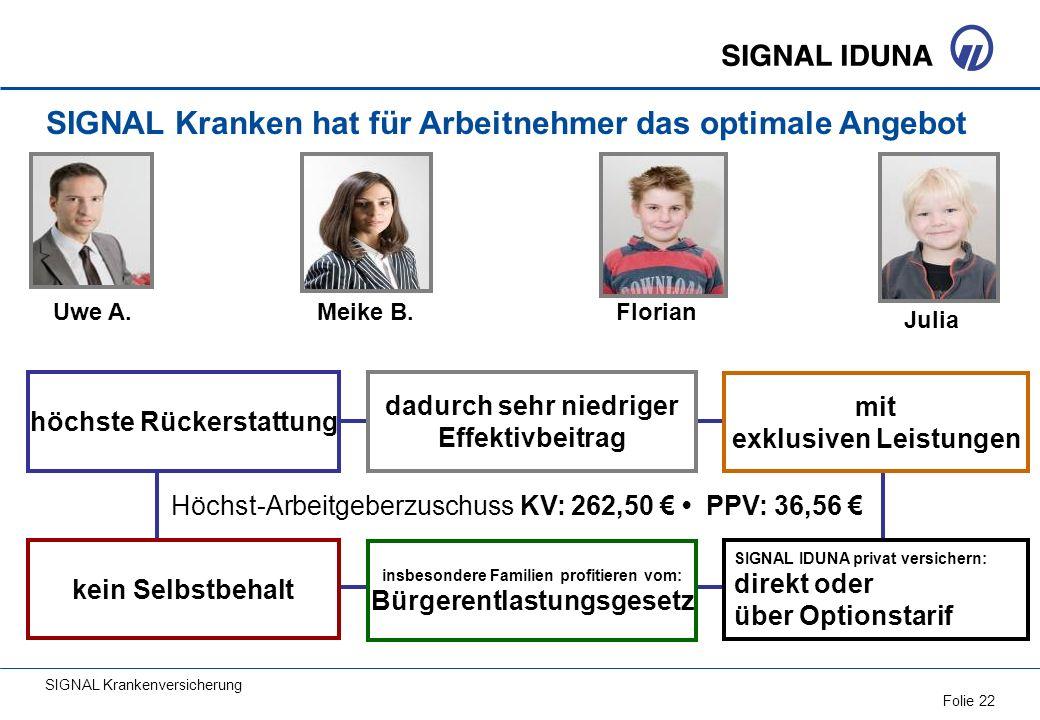 SIGNAL Krankenversicherung Folie 22 Uwe A.Meike B. Julia Florian SIGNAL Kranken hat für Arbeitnehmer das optimale Angebot Höchst-Arbeitgeberzuschuss K