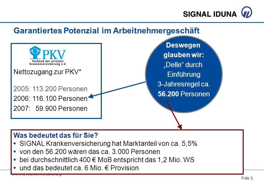 SIGNAL Krankenversicherung Folie 3 Nettozugang zur PKV* 2005:113.200 Personen 2006: 116.100 Personen 2007: 59.900 Personen * Quelle: PKV Verband Deswe