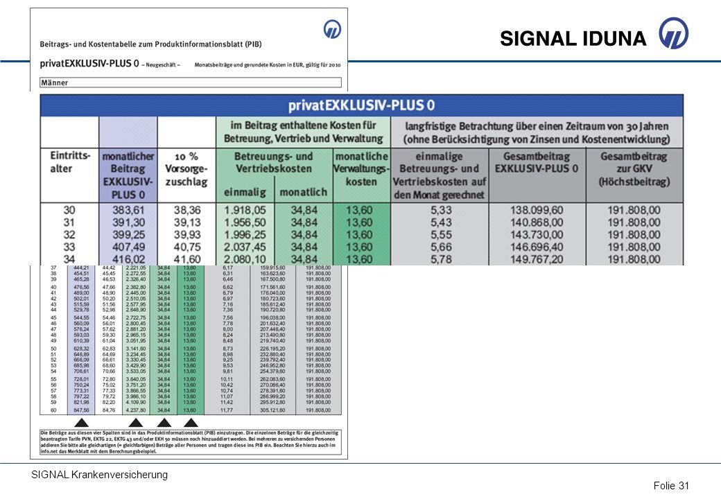 SIGNAL Krankenversicherung Folie 31