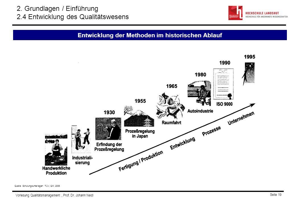Vorlesung Qualitätsmanagement, Prof. Dr. Johann Neidl Seite 19 Quelle: Schulungsunterlagen TÜV, QM, 2006 Entwicklung der Methoden im historischen Abla