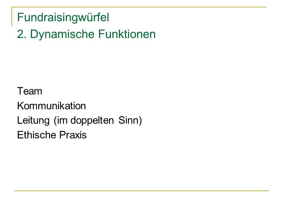 Fundraisingwürfel 2. Dynamische Funktionen Team Kommunikation Leitung (im doppelten Sinn) Ethische Praxis