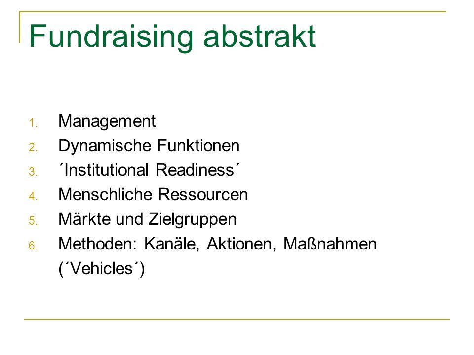 Fundraising abstrakt 1. Management 2. Dynamische Funktionen 3. ´Institutional Readiness´ 4. Menschliche Ressourcen 5. Märkte und Zielgruppen 6. Method