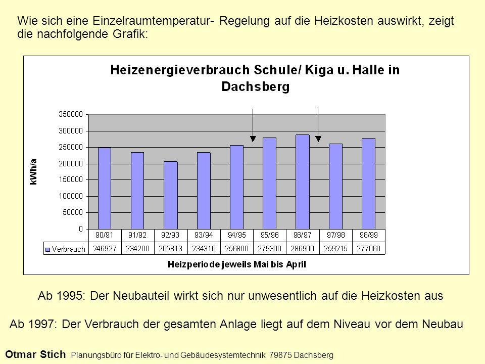 Wie sich eine Einzelraumtemperatur- Regelung auf die Heizkosten auswirkt, zeigt die nachfolgende Grafik: Ab 1995: Der Neubauteil wirkt sich nur unwesentlich auf die Heizkosten aus Ab 1997: Der Verbrauch der gesamten Anlage liegt auf dem Niveau vor dem Neubau Otmar Stich Planungsbüro für Elektro- und Gebäudesystemtechnik 79875 Dachsberg