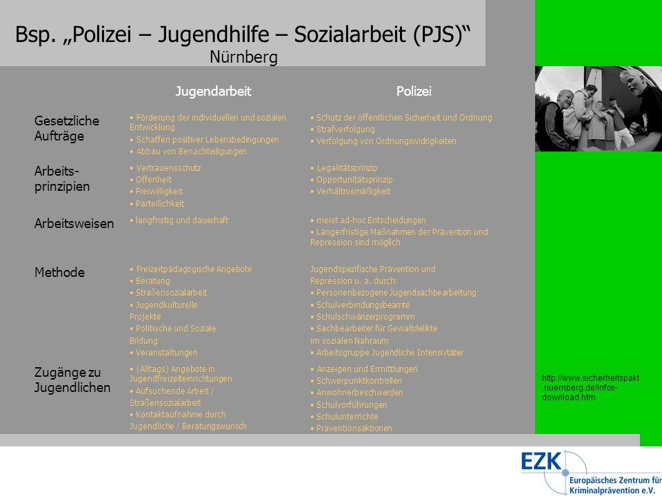 Bsp. Polizei – Jugendhilfe – Sozialarbeit (PJS) Nürnberg http://www.sicherheitspakt.nuernberg.de/infos- download.htm Modellprojekt Kooperation Polizei