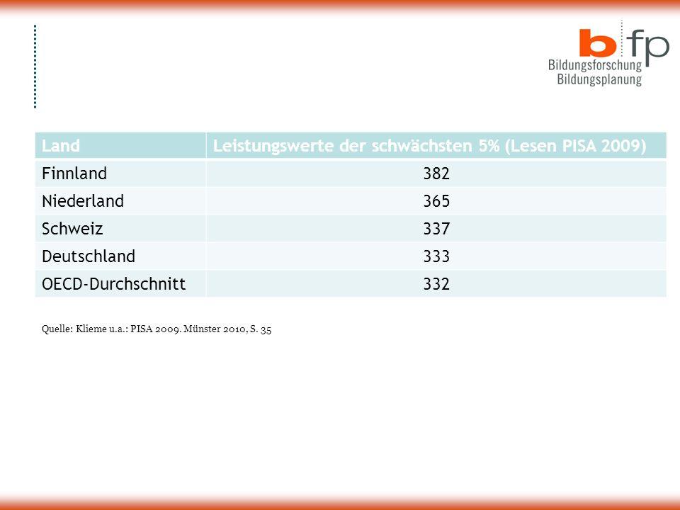LandLeistungswerte der schwächsten 5% (Lesen PISA 2009) Finnland382 Niederland365 Schweiz337 Deutschland333 OECD-Durchschnitt332 Quelle: Klieme u.a.: