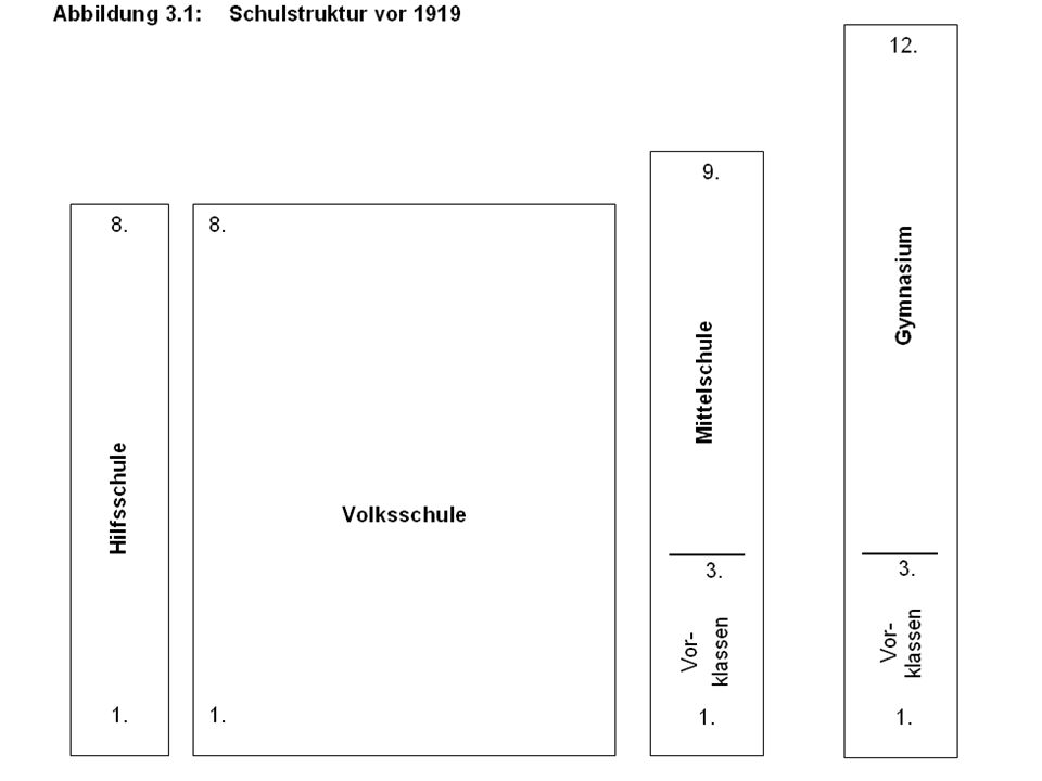 Klaus KlemmEntstehung, Struktur, Steuerung des Schulsystems