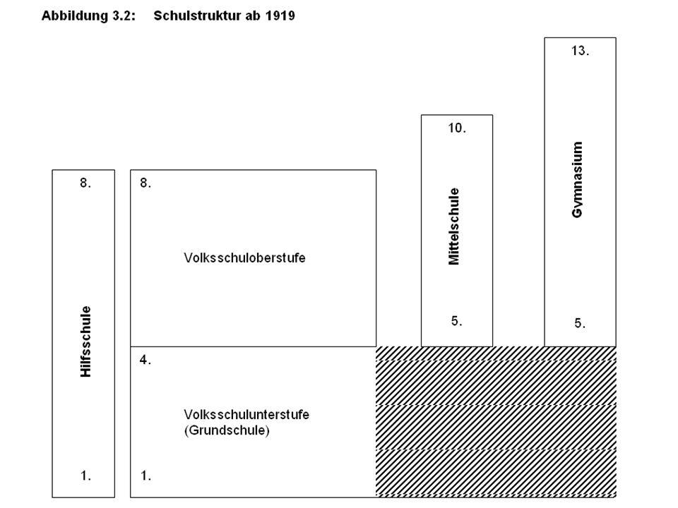 Reichsschulkonferenz 1920:Stadtrat Grote, Hannover – Vorsitzender des Deutschen Hilfsschulvereins Denn nachdem die schwachbefähigten, die taubstummen, die blinden, die schwerhöri- gen Kinder abgesondert sind, …müssen die heilpädagogischen Schulen als selbstständig anerkannt werden…Es handelt sich um ein wirklich humanes, ganz neutrales Werk.