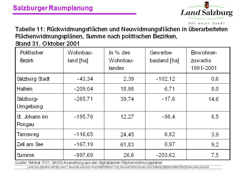Salzburger Raumplanung LAND SALZBURG ABTEILUNG 7: RAUMPLANUNG FACHREFERENT 7/02: RAUMFORSCHUNG UND GRENZÜBERSCHREITENDE RAUMPLANUNG