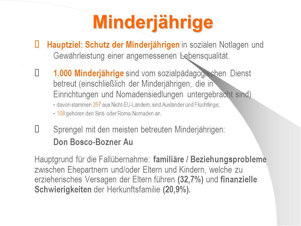 Minderjährige Hauptziel: Schutz der Minderjährigen in sozialen Notlagen und Gewährleistung einer angemessenen Lebensqualität..