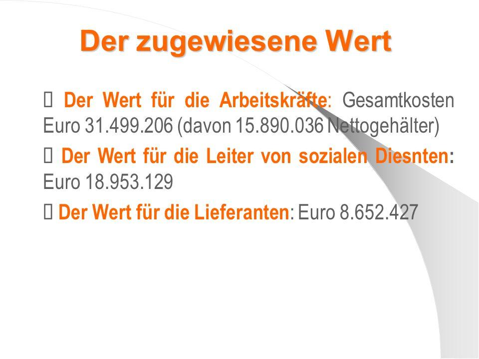 Der zugewiesene Wert Der Wert für die Arbeitskräfte : Gesamtkosten Euro 31.499.206 (davon 15.890.036 Nettogehälter) Der Wert für die Leiter von sozialen Diesnten: Euro 18.953.129 Der Wert für die Lieferanten : Euro 8.652.427
