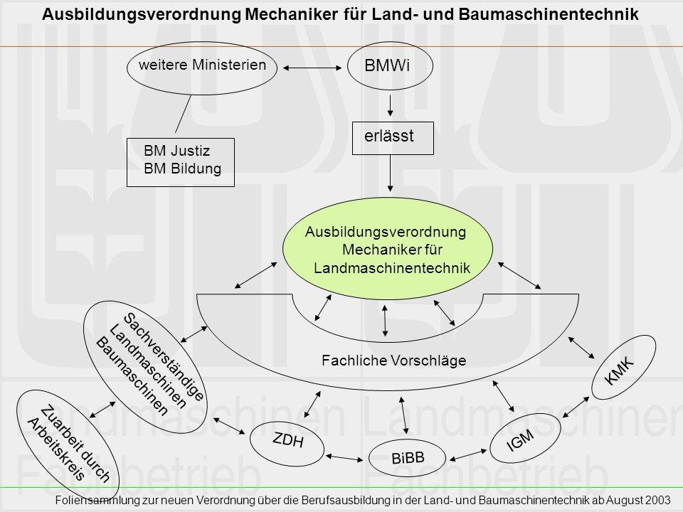 Foliensammlung zur neuen Verordnung über die Berufsausbildung in der Land- und Baumaschinentechnik ab August 2003 Ausbildungsverordnung Mechaniker für