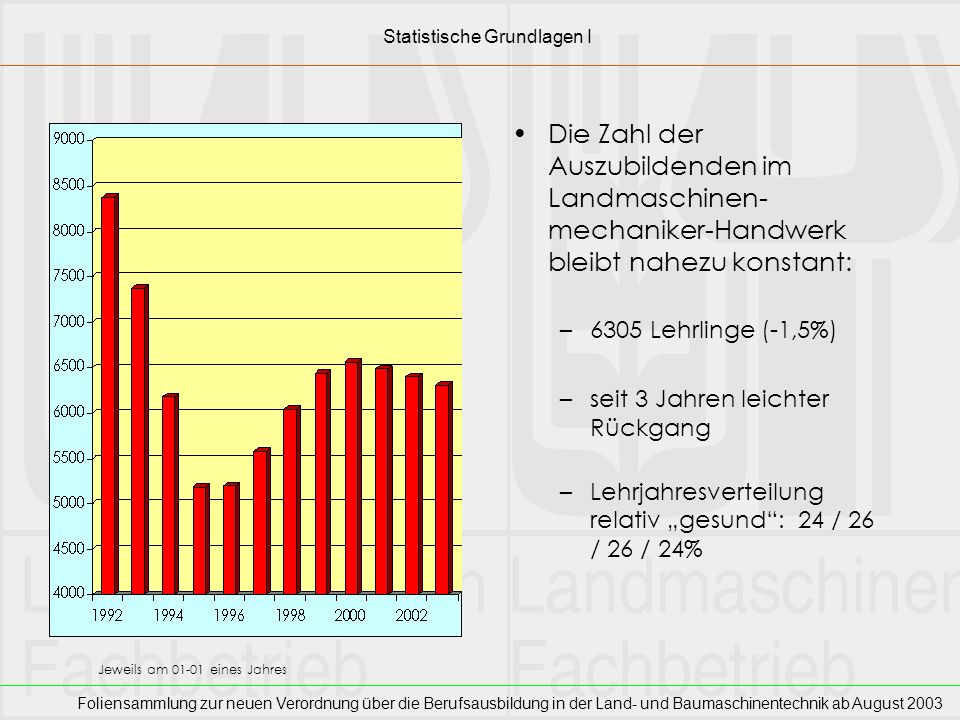 Foliensammlung zur neuen Verordnung über die Berufsausbildung in der Land- und Baumaschinentechnik ab August 2003 Ein Wachstum der Azubi-Zahlen ist nahezu überall nachzuweisen –Ausnahme: NS Besonders zuwachsfreudig: die neuen Länder SA, SS, BB, TÜ, MV –aber: schwaches Ausgangsniveau solides Wachstum in: (SL,) RP, BY, NW, HS, SH Relationale Darstellung bei 1995 = 100 jeweils am 01-01 eines Jahres Statistische Grundlagen II