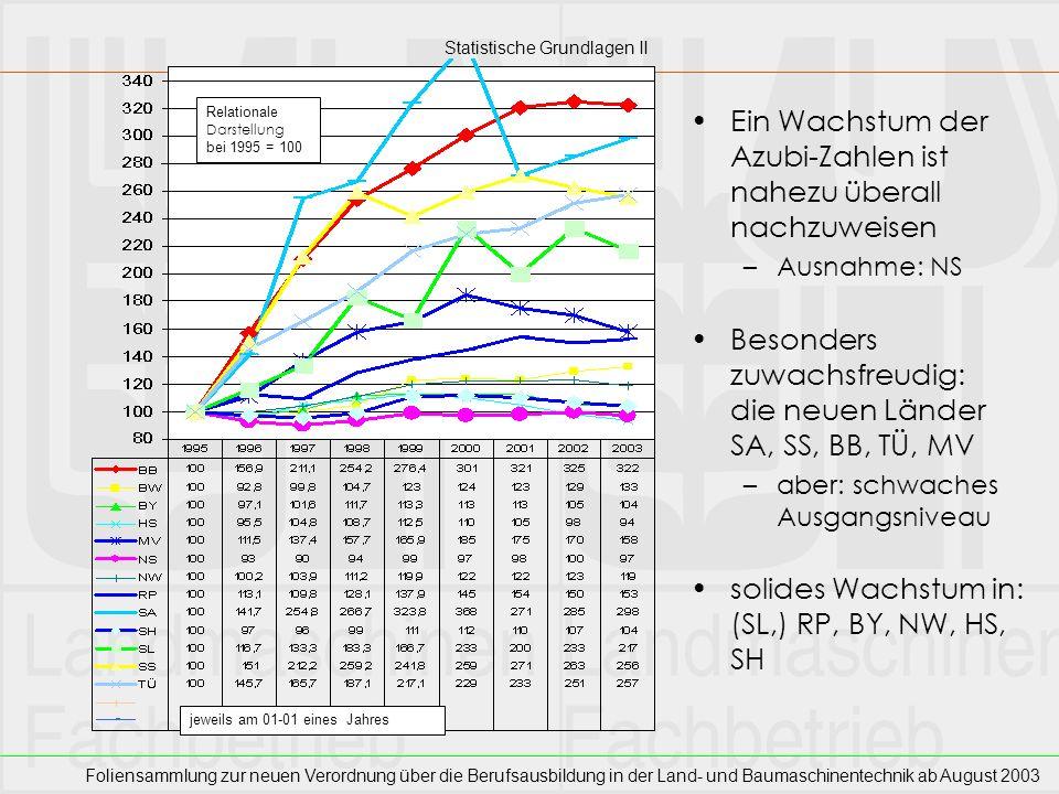 Foliensammlung zur neuen Verordnung über die Berufsausbildung in der Land- und Baumaschinentechnik ab August 2003 Die 6305 Auszubildenden verteilten sich bundesweit auf 2631 Ausbildungsstätten –Die Zahl der Ausbildungsstätten stieg bis 2002, seitdem -6,4% Pro Ausbildungsstätte werden demnach 2,4 Lehrlinge ausgebildet Spitzenreiter ist Sachsen mit 2,8 Azubis pro Ausbildungsstätte Das Schlußlicht bildet Rheinland-Pfalz mit 1,9 Lehrlingen pro Ausbildungsstätte Statistische Grundlagen III