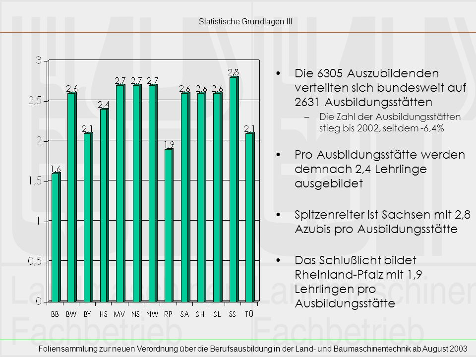 Foliensammlung zur neuen Verordnung über die Berufsausbildung in der Land- und Baumaschinentechnik ab August 2003 Der Anteil der Hauptschul- absolventen nahm bis 1999 langsam ab, seitdem wieder steigend (2003: 54,8%) Der Anteil der Realschüler entwickelte sich umgekehrt, heute 28,3% Vor allem in den neuen Ländern ist der Anteil Realschüler hoch: 71% jeweils am 01-01 eines Jahres Statistische Grundlagen IV