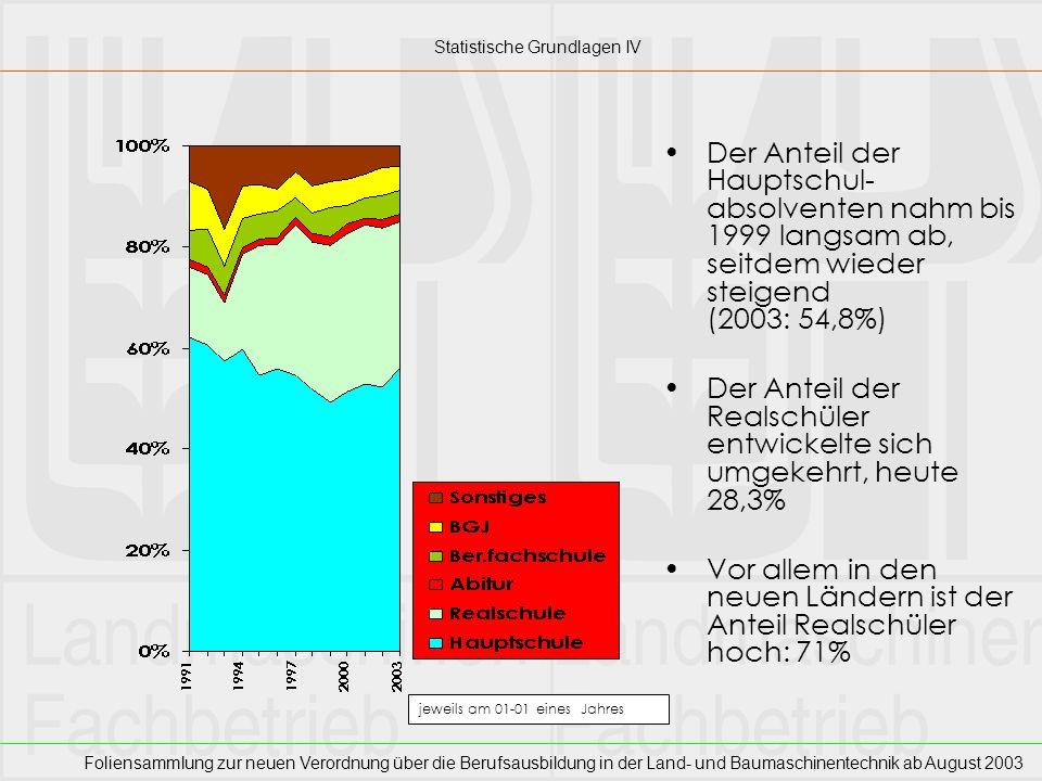 Foliensammlung zur neuen Verordnung über die Berufsausbildung in der Land- und Baumaschinentechnik ab August 2003 Die Zahl der Abbrecher ist vergleichsweise niedrig, dennoch seit 1998 steigend (Quote 2003: 4,8%) Im Westen steigt die Zahl der Abbrecher langsam (Quote 2003: 5,4%) Im Osten liegt die Zahl der Abbrecher seit 1995 konstant um 30 (Quote 2003: 2,4%) jeweils am 01-01 eines Jahres Statistische Grundlagen V