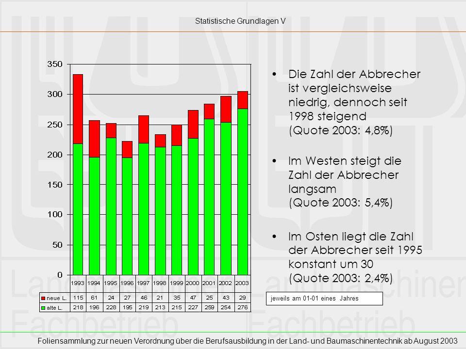 Foliensammlung zur neuen Verordnung über die Berufsausbildung in der Land- und Baumaschinentechnik ab August 2003 Die Zahl der Abbrecher ist vergleich