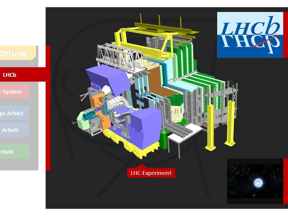 Online System Thierrys Arbeit meine Arbeit *Sicherheit LHCb CP Violation
