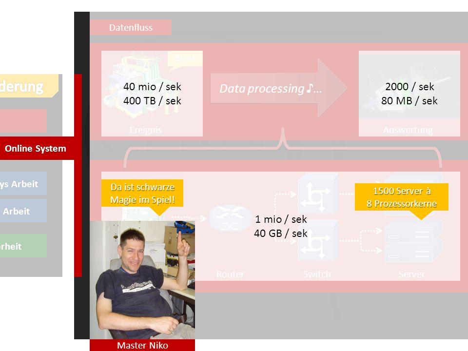 LHCb Thierrys Arbeit meine Arbeit *Sicherheit Online System Datenfluss Data processing … Blob.