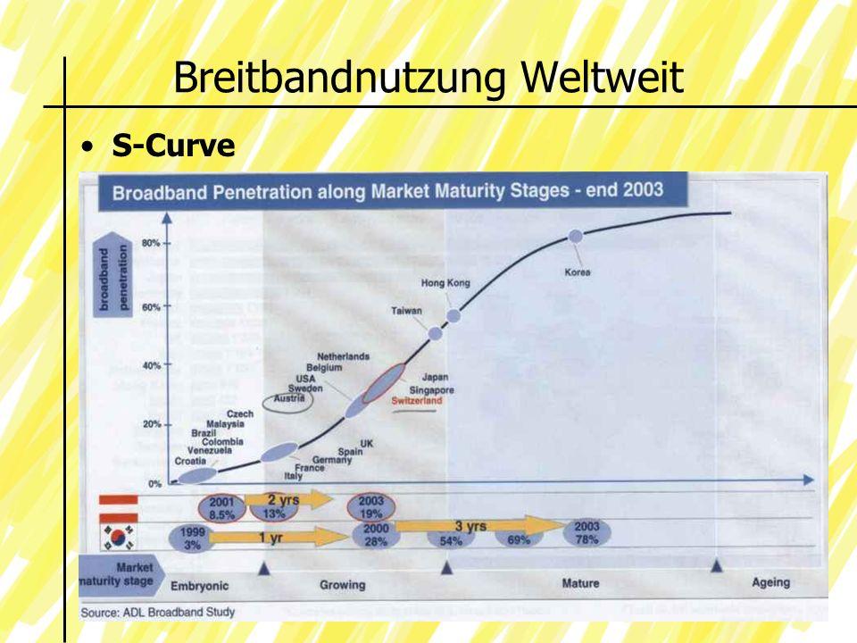 Breitbandnutzung Weltweit S-Curve