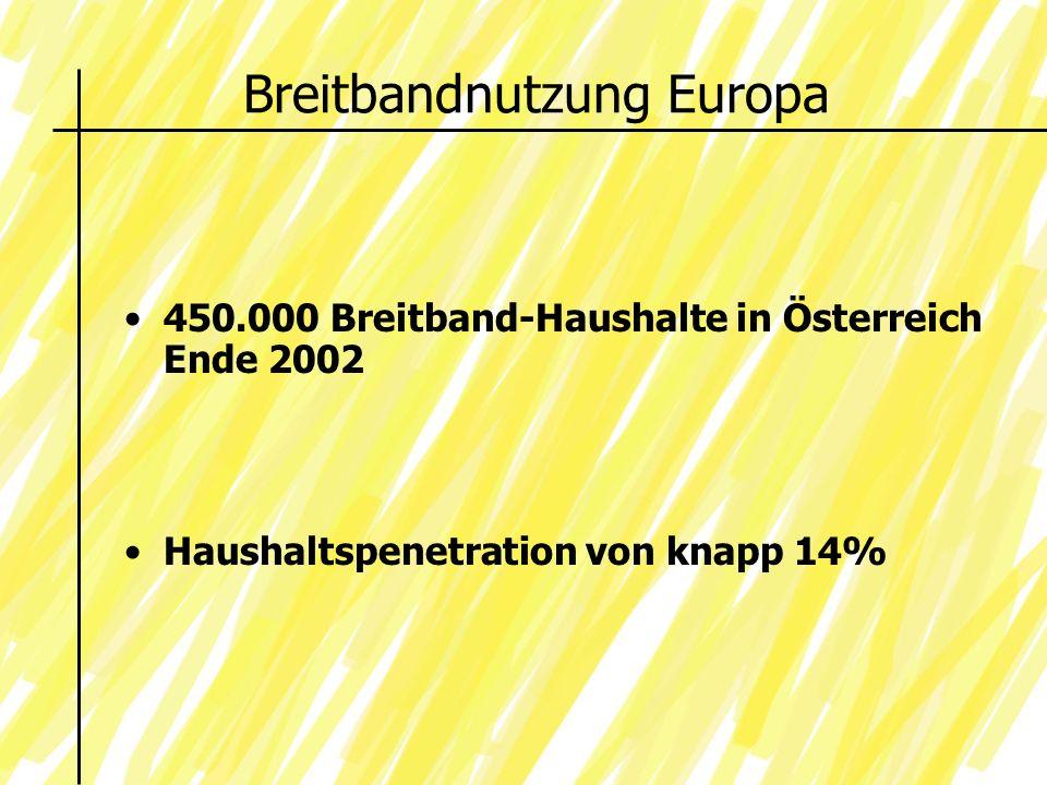 Breitbandnutzung Europa 450.000 Breitband-Haushalte in Österreich Ende 2002 Haushaltspenetration von knapp 14%