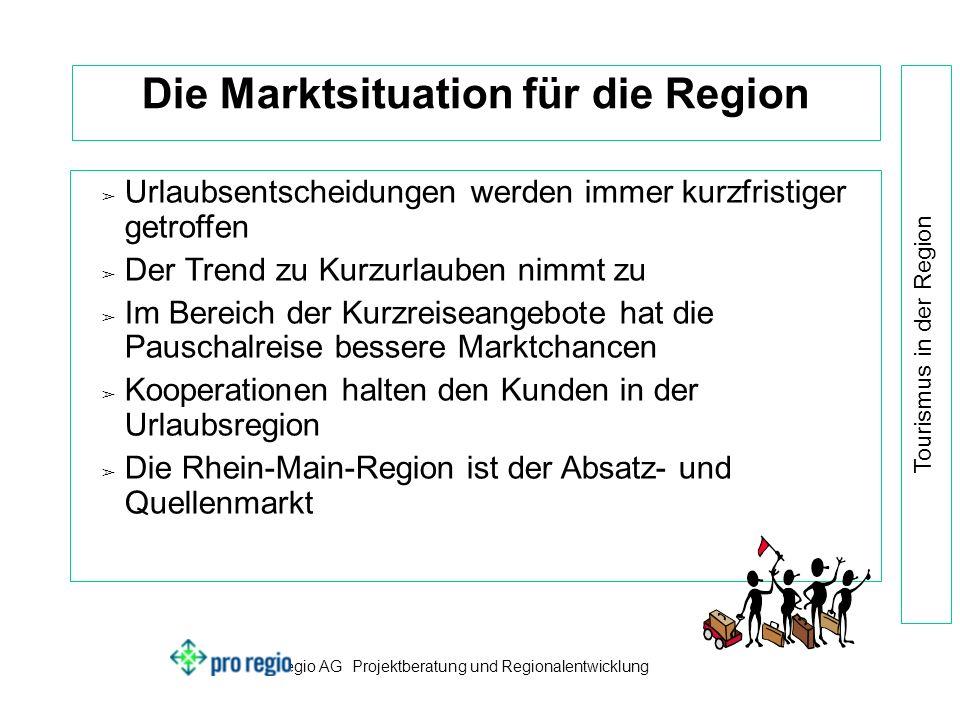 pro regio AG Projektberatung und Regionalentwicklung Tourismus in der Region Die Marktsituation für die Region Urlaubsentscheidungen werden immer kurzfristiger getroffen Der Trend zu Kurzurlauben nimmt zu Im Bereich der Kurzreiseangebote hat die Pauschalreise bessere Marktchancen Kooperationen halten den Kunden in der Urlaubsregion Die Rhein-Main-Region ist der Absatz- und Quellenmarkt