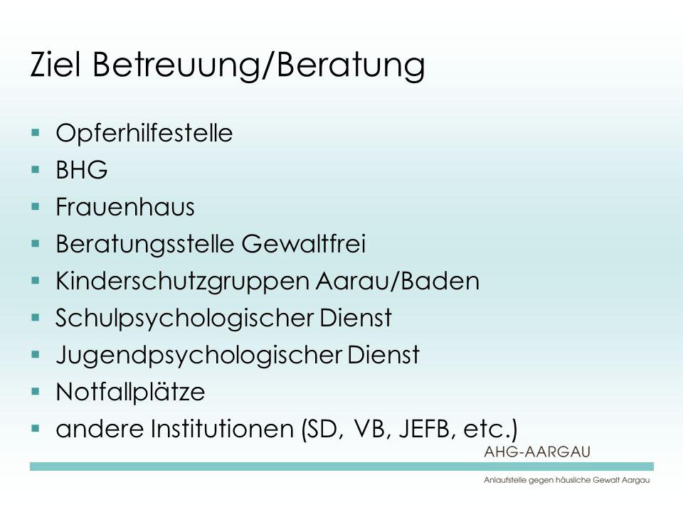 Ziel Betreuung/Beratung Opferhilfestelle BHG Frauenhaus Beratungsstelle Gewaltfrei Kinderschutzgruppen Aarau/Baden Schulpsychologischer Dienst Jugendpsychologischer Dienst Notfallplätze andere Institutionen (SD, VB, JEFB, etc.)