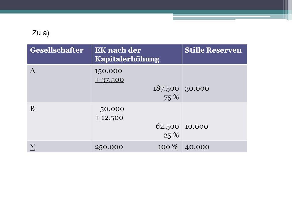 GesellschafterEK nach der Kapitalerhöhung Stille Reserven A150.000 + 37.500 187.500 75 % 30.000 B 50.000 + 12.500 62.500 25 % 10.000 250.000 100 %40.0