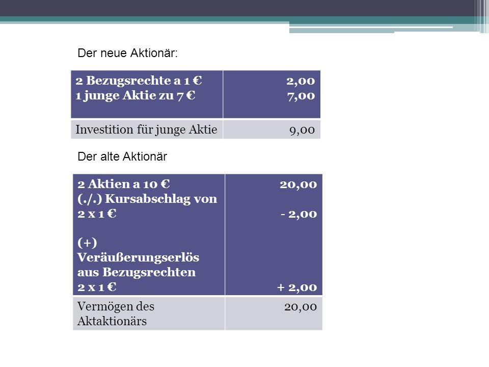 2 Bezugsrechte a 1 1 junge Aktie zu 7 2,00 7,00 Investition für junge Aktie9,00 Der neue Aktionär: Der alte Aktionär 2 Aktien a 10 (./.) Kursabschlag