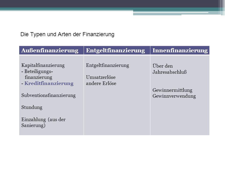 Die Typen und Arten der Finanzierung AußenfinanzierungEntgeltfinanzierungInnenfinanzierung Kapitalfinanzierung - Beteiligungs- finanzierung - Kreditfi