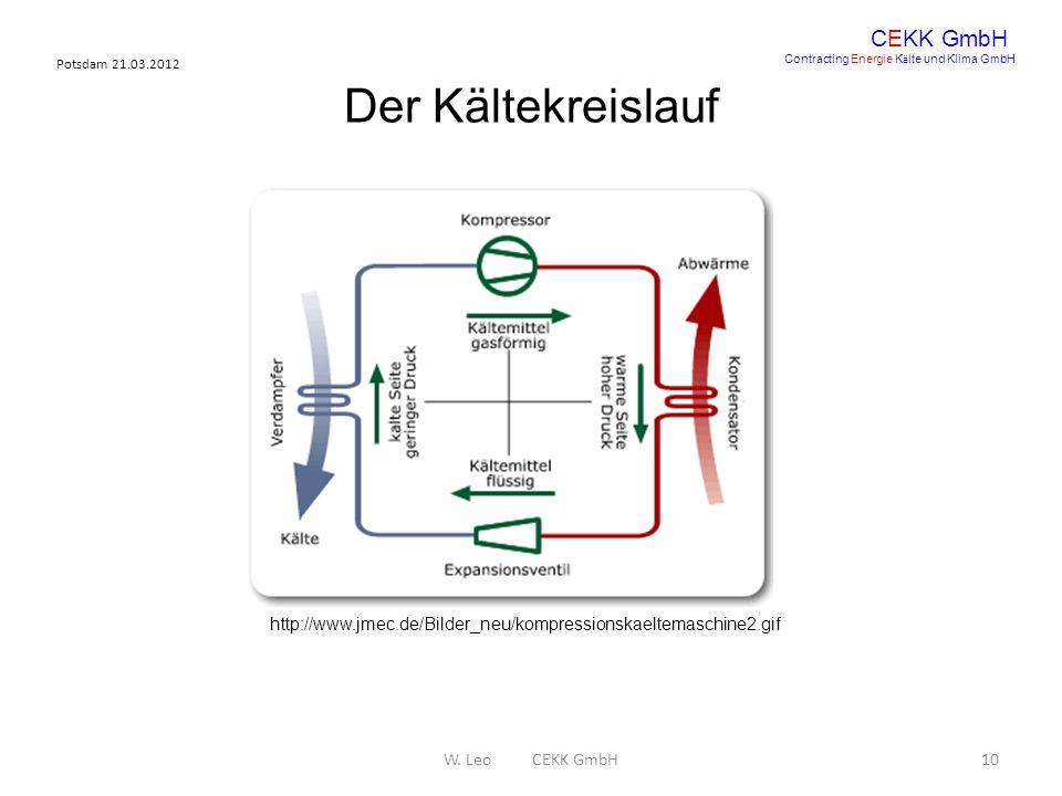 Potsdam 21.03.2012 W. Leo CEKK GmbH10 CEKK GmbH Contracting Energie K ä lte und Klima GmbH Der Kältekreislauf http://www.jmec.de/Bilder_neu/kompressio