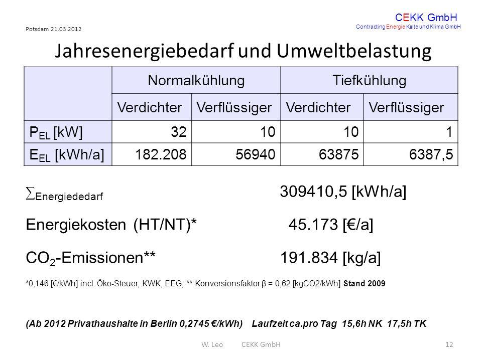 Potsdam 21.03.2012 W. Leo CEKK GmbH12 CEKK GmbH Contracting Energie K ä lte und Klima GmbH Jahresenergiebedarf und Umweltbelastung NormalkühlungTiefkü