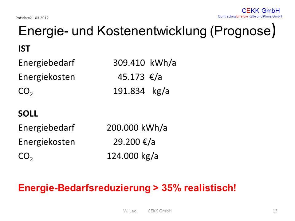 Potsdam21.03.2012 W. Leo CEKK GmbH13 CEKK GmbH Contracting Energie K ä lte und Klima GmbH Energie- und Kostenentwicklung (Prognose ) IST Energiebedarf