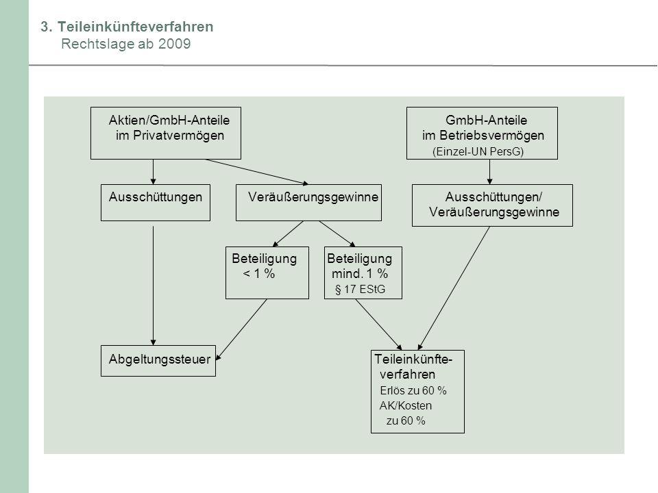 3. Teileinkünfteverfahren Rechtslage ab 2009 Aktien/GmbH-Anteile GmbH-Anteile im Privatvermögen im Betriebsvermögen (Einzel-UN PersG) AusschüttungenVe