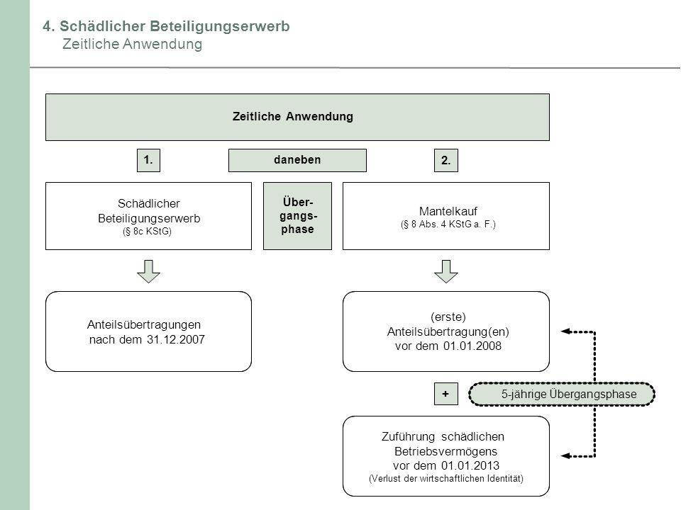 4. Schädlicher Beteiligungserwerb Zeitliche Anwendung Zeitliche Anwendung 1. Schädlicher Beteiligungserwerb (§ 8c KStG) daneben Mantelkauf (§ 8 Abs. 4