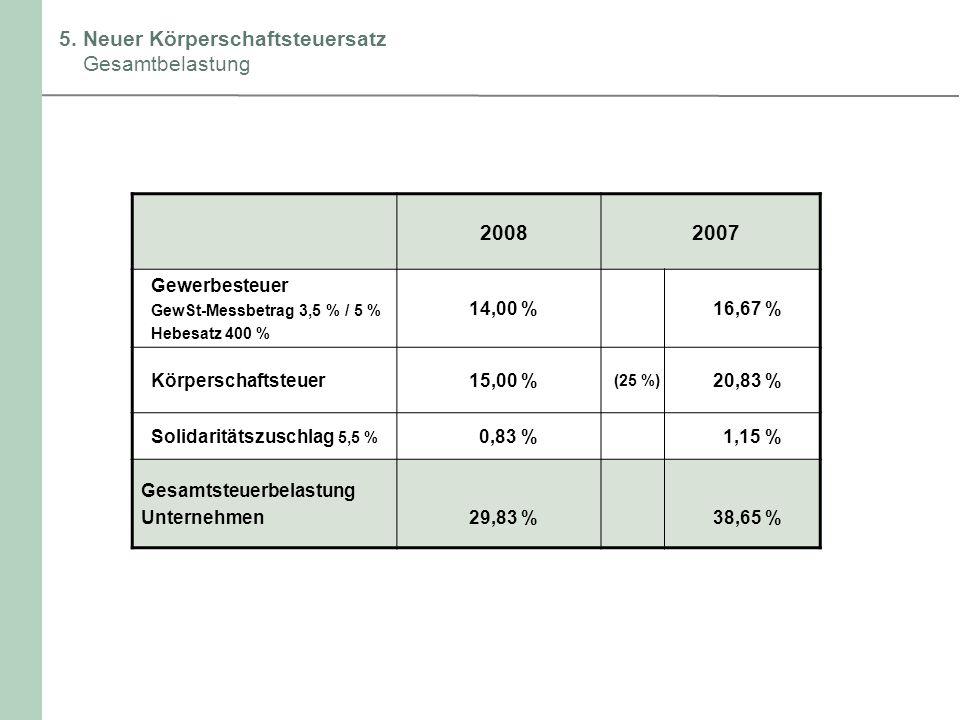 5. Neuer Körperschaftsteuersatz Gesamtbelastung 20082007 Gewerbesteuer GewSt-Messbetrag 3,5 % / 5 % Hebesatz 400 % 14,00 %16,67 % Körperschaftsteuer15