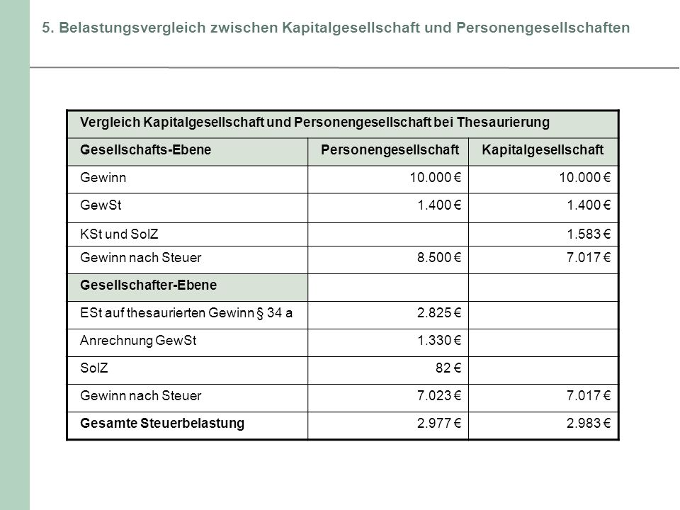 5. Belastungsvergleich zwischen Kapitalgesellschaft und Personengesellschaften Vergleich Kapitalgesellschaft und Personengesellschaft bei Thesaurierun
